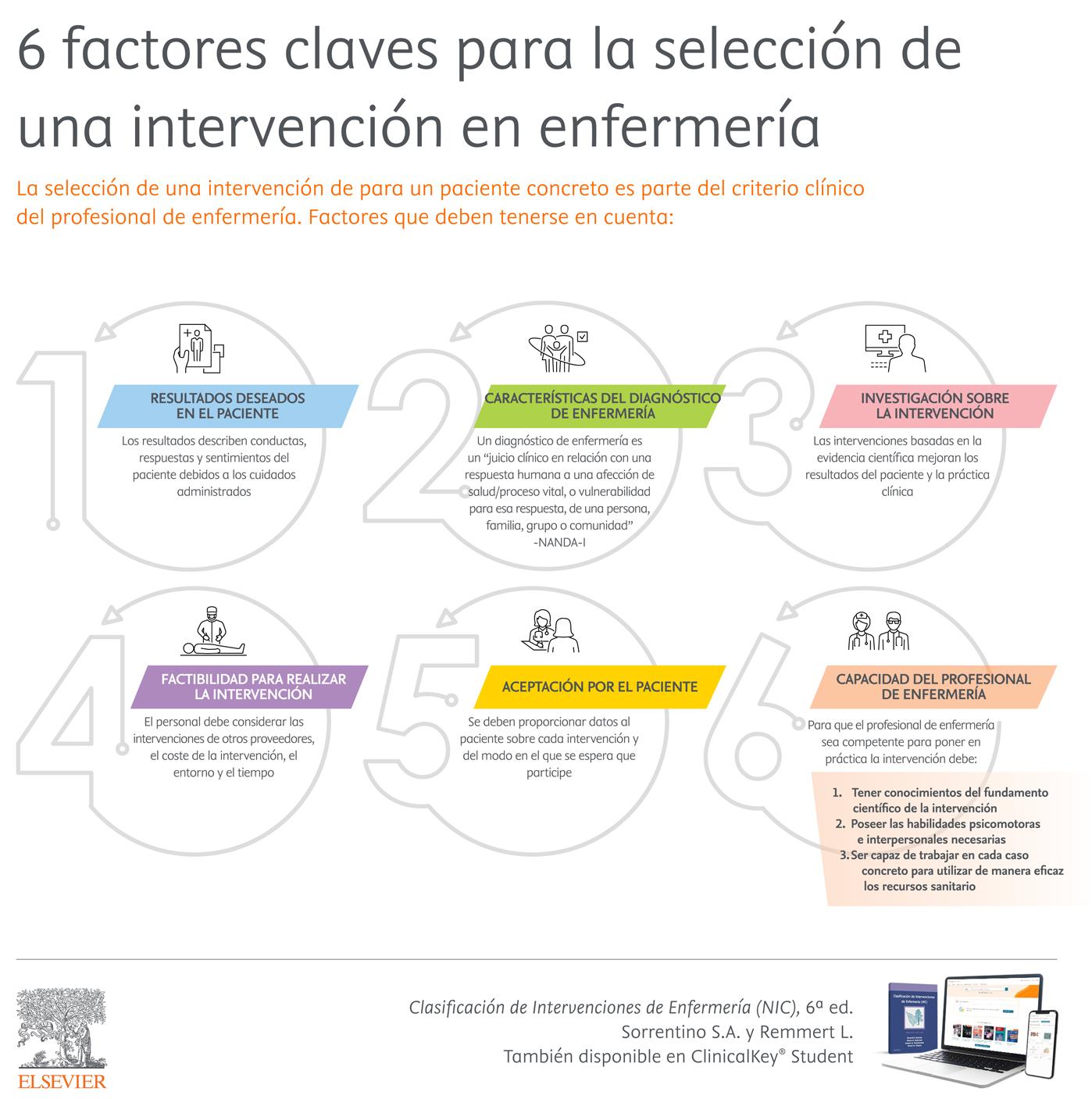 Uso de la NIC en la práctica clínica: 6 factores para la selección de una intervención