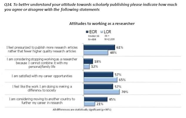 Figure 1. A selection of the feedback received from ECRs in the 2011 survey.