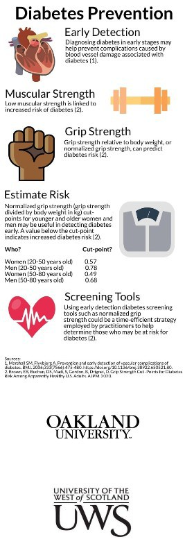 Poster illustrating the benefits of early diabetes detection through normalized grip strength. Cut points established by this study aid the identification of individuals at risk for type 2 diabetes.