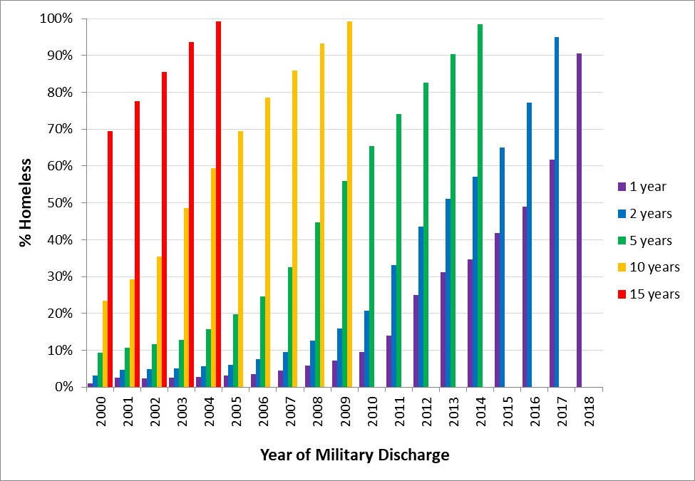 Bar graph showing cumulative percentage of homeless VA service users after military discharge from 2000-2018