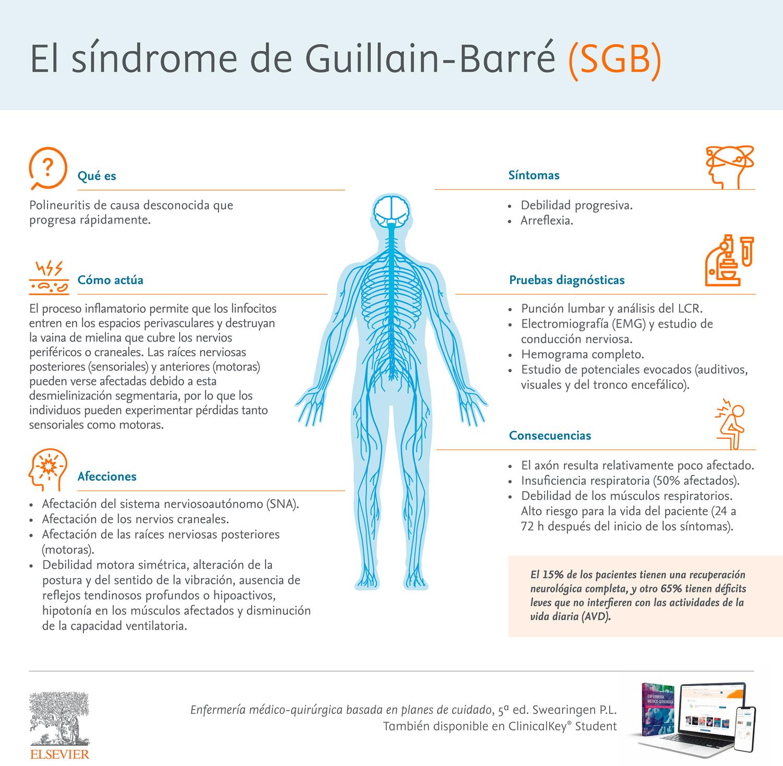 Síndrome de Guillain-Barré: síntomas y causas