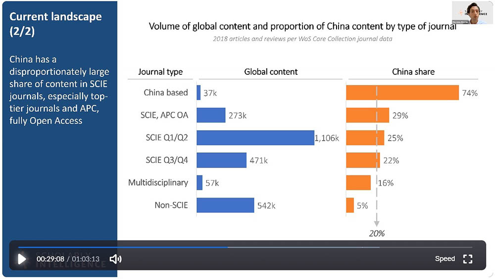 Volume of global content and proportion of China conent by type of journal.  (<em>2018 Articles and Reviews per Web of Science Core Collection Journal Data</em>)