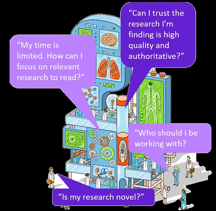 SC-value-benefit-relevant-research - Scopus | Elsevier Solutions