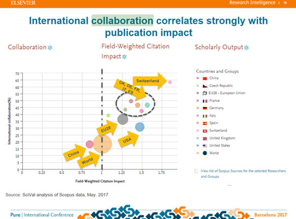 international collaboration and publication impact slide