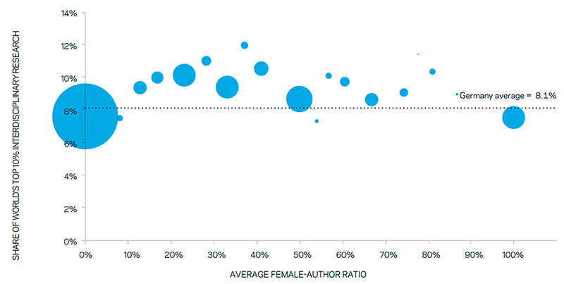 Figure 1: The relationship between female-author ratio and interdisciplinary research (Source: <em>Mapping Gender in the German Research Arena</em>, based on Scopus data)