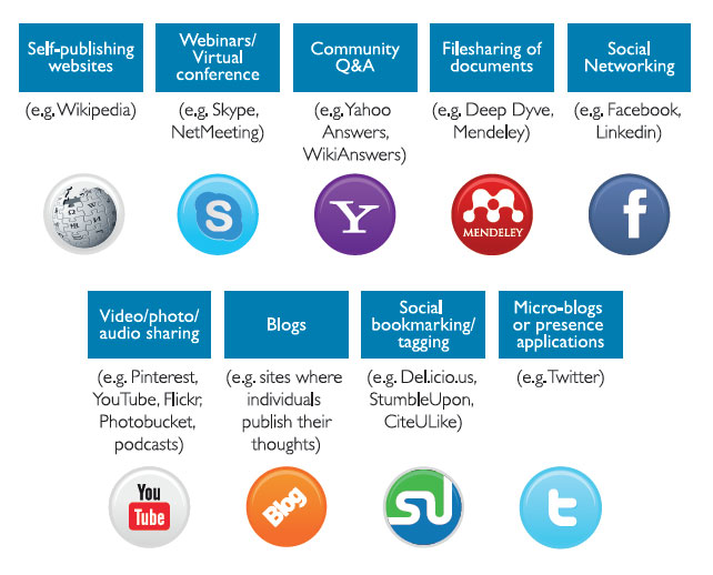 Figure 1. Some of the social media options available