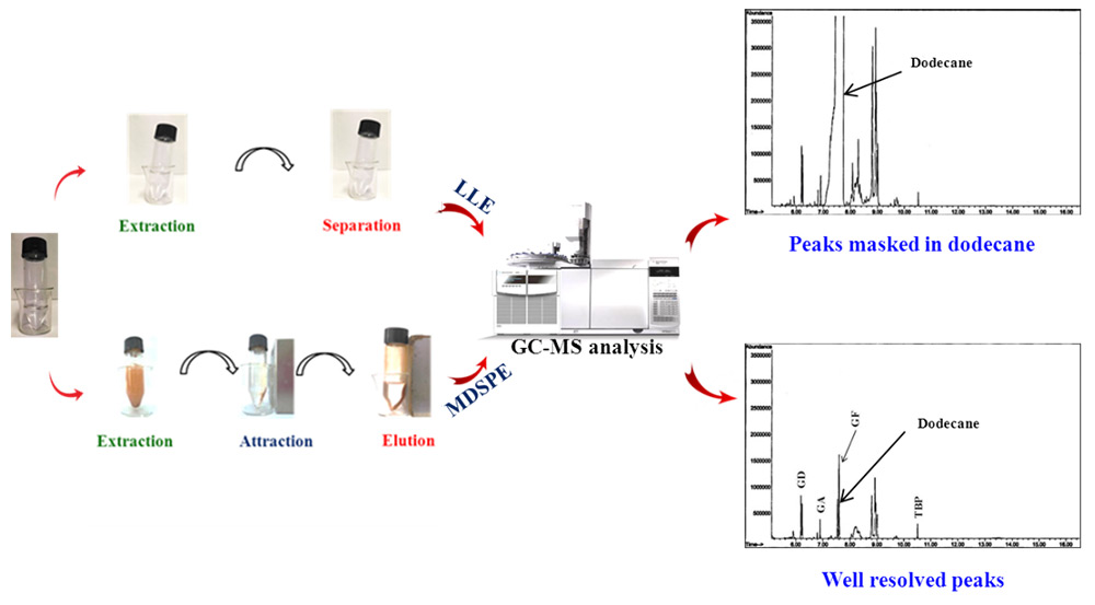 This image shows the difference between the conventional and new method of preparing samples and the results analyzed by gas chromatography mass spectrometry. (Source: DK Dubey)