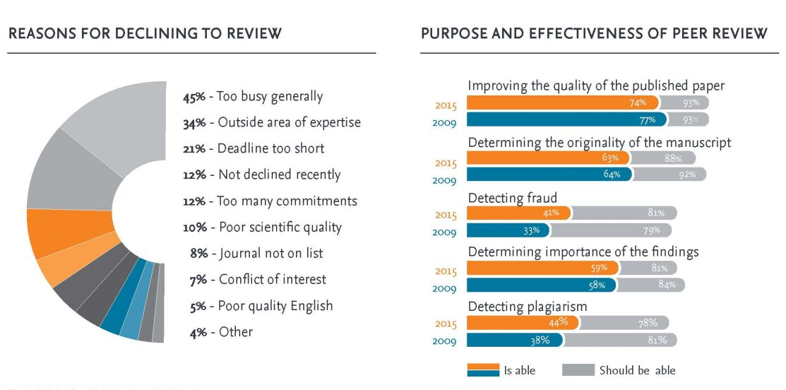 Infographic captures how researchers really feel about the peer-review process