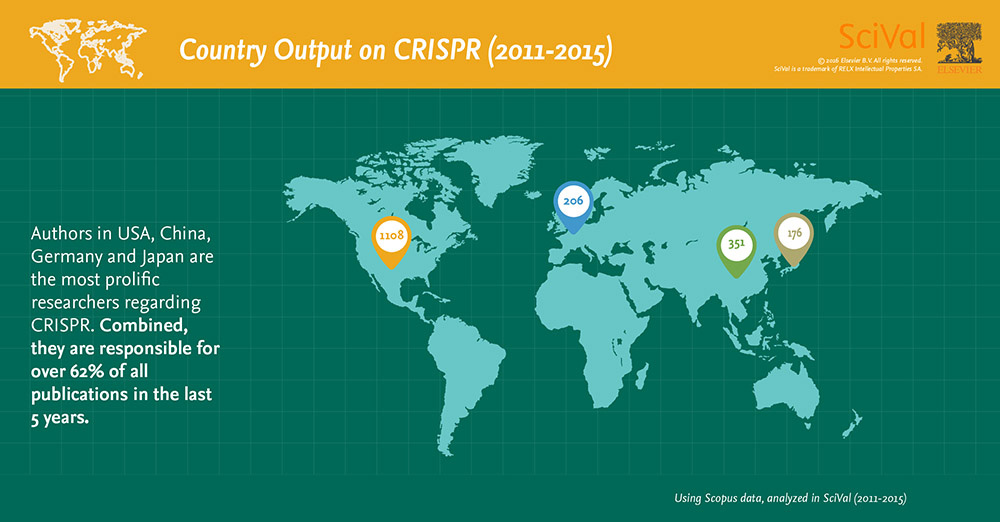 Country Output on CRISPR (2011-2015): Authors in the USA, China, Germany and Japan are the most prolific, responsible for over 62% of all publications in the last 5 years.