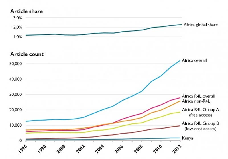 African research output and global share of articles. (Source: Scopus)