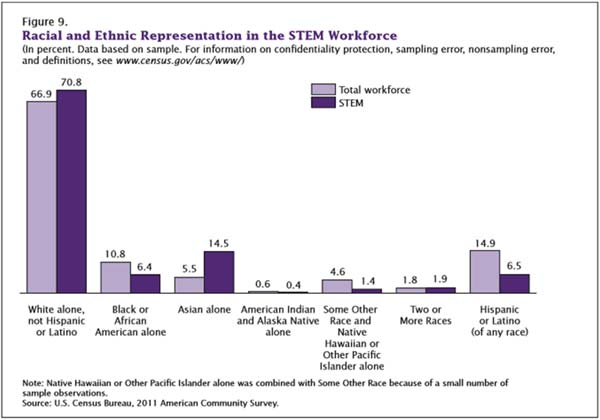 Caption: Minorities from African-American, Latino and Native American groups are under-represented at most any level in STEM and science communication. (Source: US Census Bureau, 2011 American Community Survey)