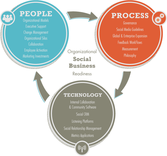 The three pillars of a social organization. (Chart courtesy of Michael Brito)
