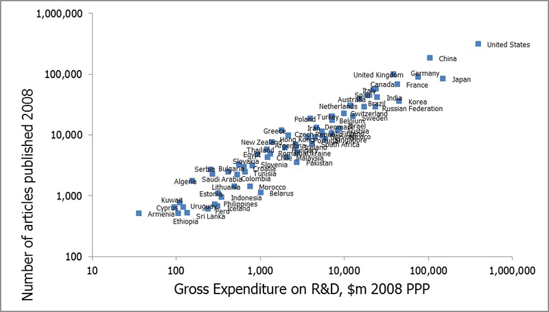 Growth in research & development investment