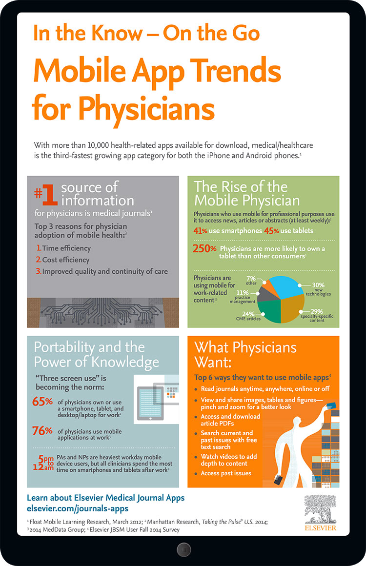 Infographic Physicians and Mobile Apps