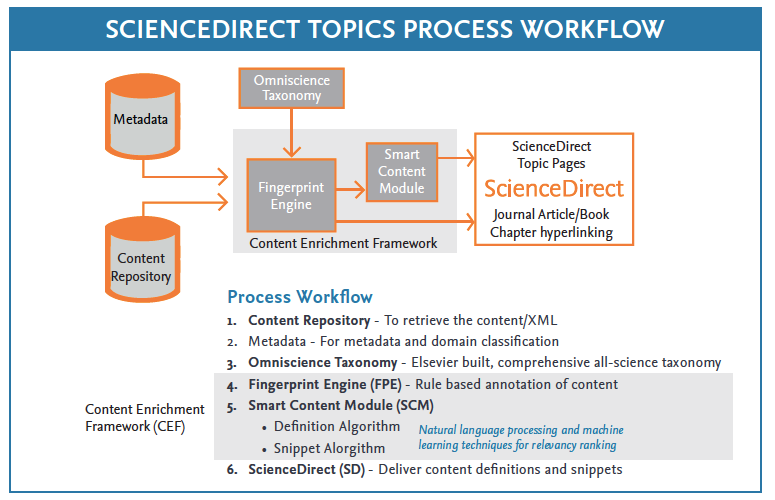 Topics process workflow - ScienceDirect Topics | Elsevier solutions