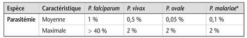 Tableau 10.3 Principales caractéristiques différentielles des différentes espèces plasmodiales sur un frottis sanguin (suite)