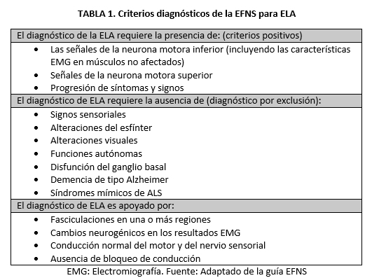 Tabla diagnosticos ELA
