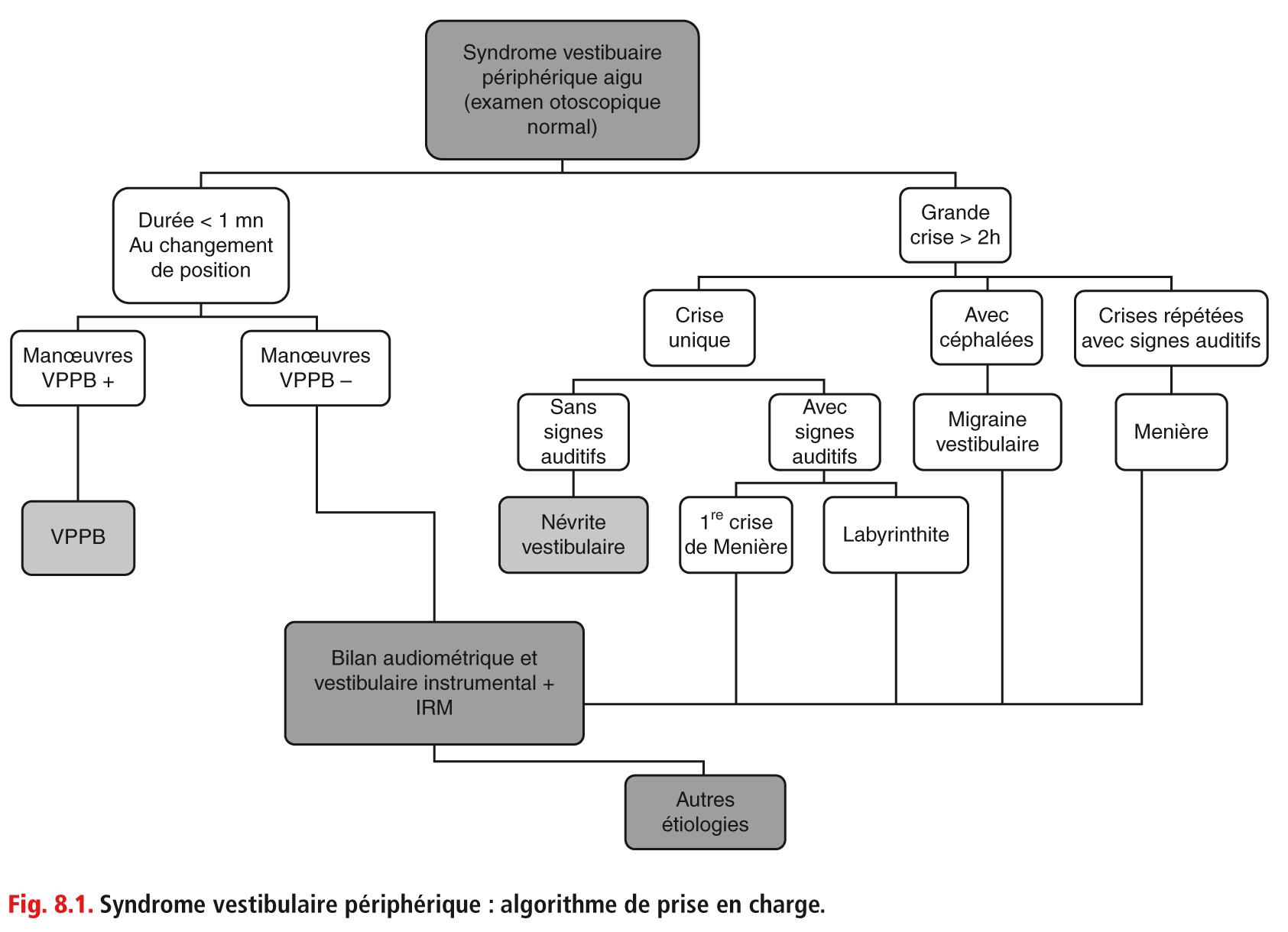 Fig. 8.1. Syndrome vestibulaire périphérique : algorithme de prise en charge.
