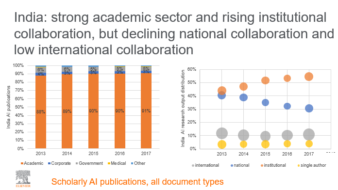 India's AI performance is marked by a strong academic sector and rising institutional collaboration but declining national collaboration and low international collaboration. In the chart on the right, the size of the circles represent the field-weighted citation impact of publications resulting from each collaboration type.