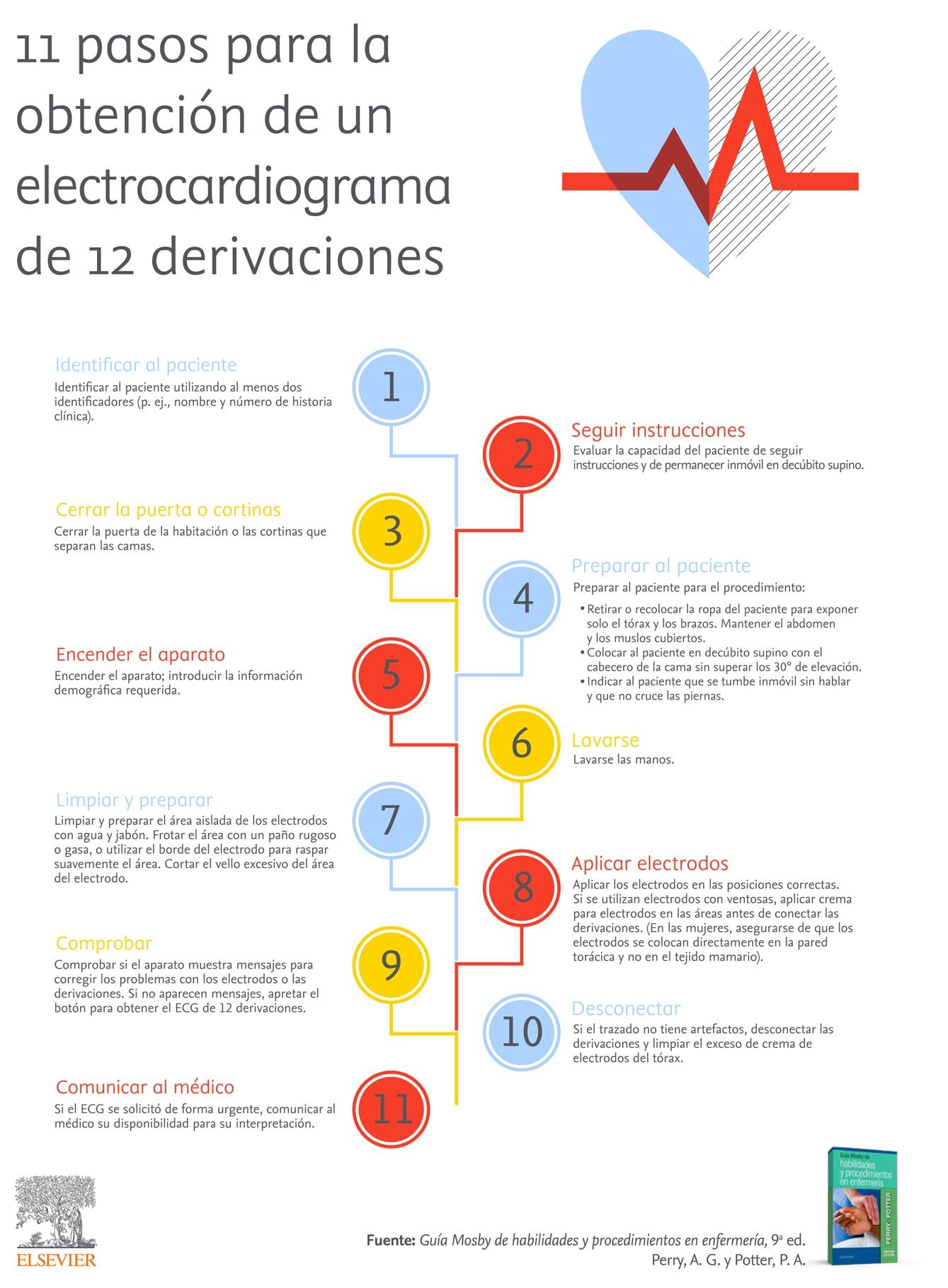 Electrocardiograma de 12 derivaciones