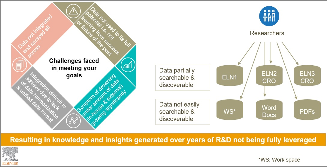 Screen shot R&D not being fully leveraged | Elsevier