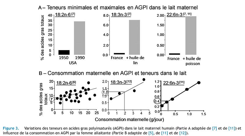 ilFigure 3. Variations des teneurs en acides gras polyinsaturés (AGPI) dans le lait maternel humain (Partie A adaptée de [7] et de [11]) etinfluence de la consommation en AGPI par la femme allaitante (Partie B adaptée de [5], de [11] et de [12]).