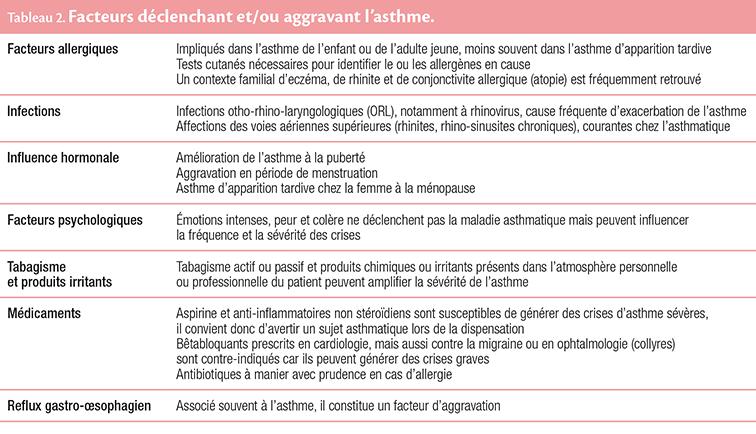 Tableau 2. Facteurs déclenchant et/ou aggravant l'asthme.