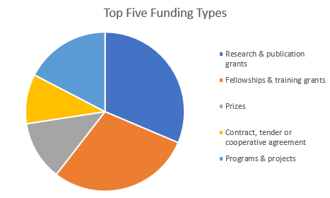 FI_Opportunities_by_Funding_Type_1906