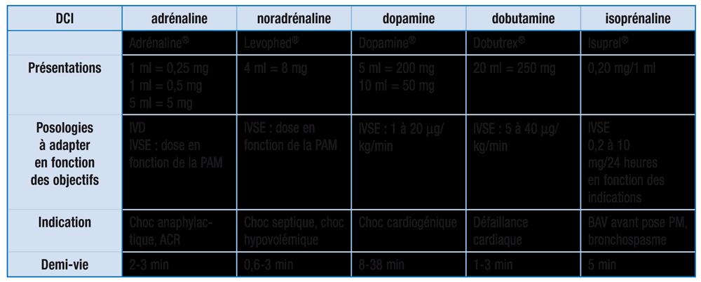 guide IADE adrénaline noradrénaline dopamine