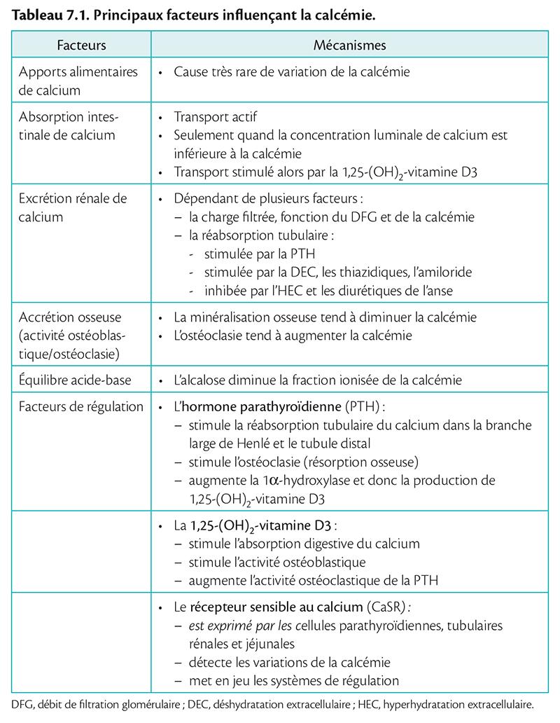 Tableau 7.1 . Principaux facteurs infl uençant la calcémie.