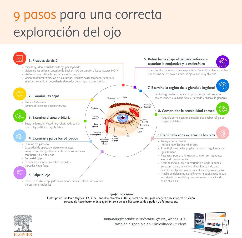 9 pasos para una correcta exploración del ojo