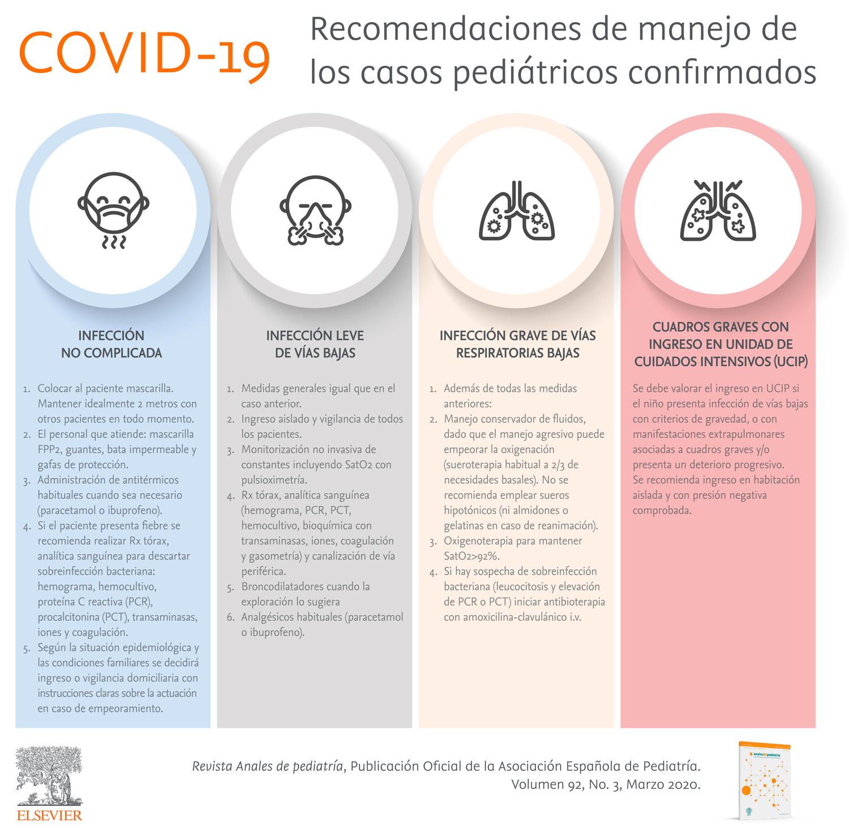 Recomendaciones sobre el manejo clínico de la infección por el nuevo coronavirus SARS-CoV2