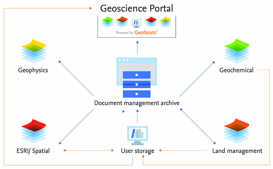 The end goal: BHP will be able to search for all relevant data via the geoscience portal with Geofacets.