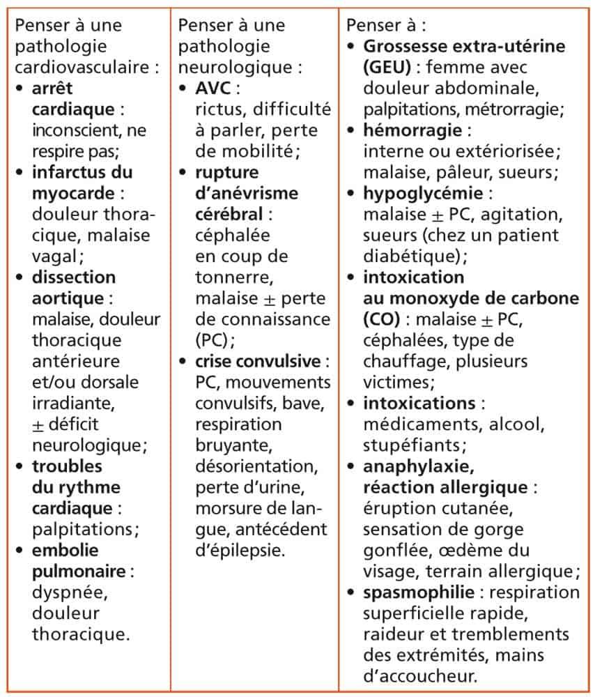 régulateur médical pathologie cardiovascumaire