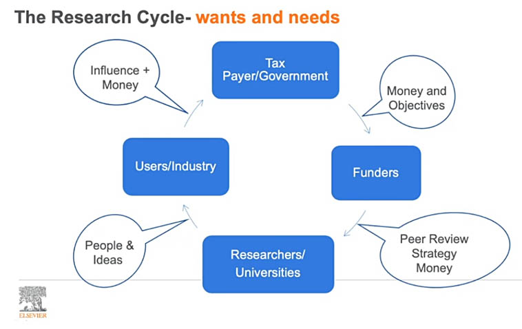 The wants and needs of organizations in the research funding ecosystem. (Source: Lesley Thompson, PhD/Elsevier)