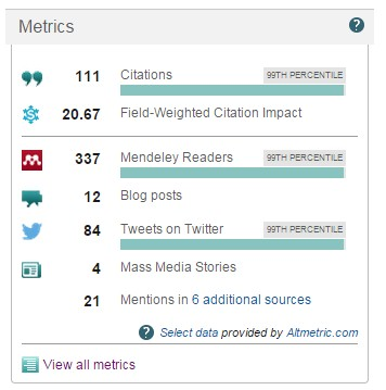 Scopus Article Metrics