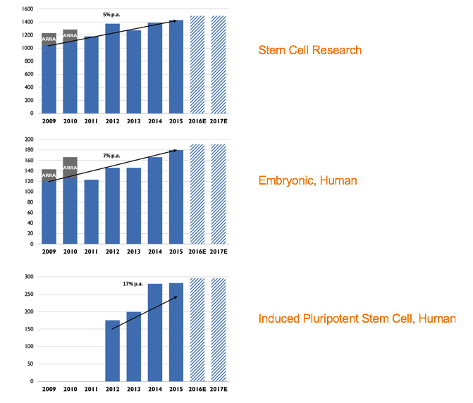 Research funding for stem cell research has experienced linear growth in contrast to the exponential growth in the field. (Source: NIH Estimates of Funding for Various Research, Condition, and Disease Categories, RCDC)
