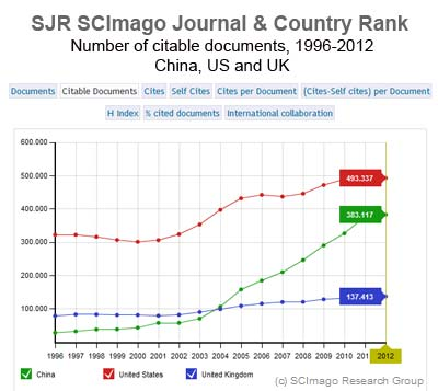 China's research output is on the rise. (Source: SCImago Research Group)