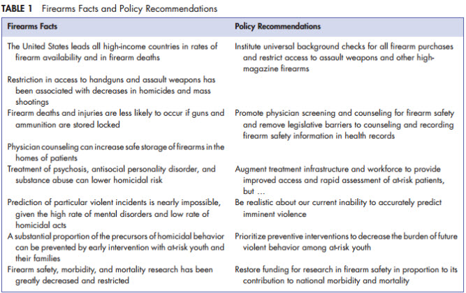 Firearm Facts and Policy Recommendations