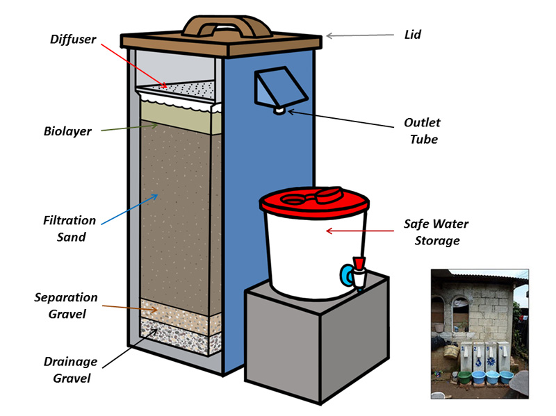 Diagram of the Iron-Amended Biosand Filter being used to treat drinking water in Nepal (Credit: Centre for Affordable Water and Sanitation Technology)