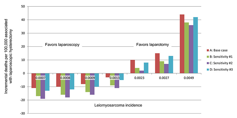 <strong>Incremental deaths per 100,000 that were associated with laparoscopic hysterectomy.</strong> by varying the candidates for leiomyosarcoma incidence that was used in the sensitivity analysis. At an incidence of 0.007, 0.008, 0.009, and 0.0013, there were more deaths per 100,000 that were associated with abdominal hysterectomy. At an incidence of 0.023, 0.027, and 0.049, there were more deaths per 100,000 that were associated with laparoscopic hysterectomy. Base-case estimate: abdominal hysterectomy mortality rate, 0.00032; laparoscopic hysterectomy mortality rate, 0.00012. Sensitivity analysis estimate #1: abdominal hysterectomy mortality rate, 0.00038; laparoscopic hysterectomy mortality rate, 0.00012. Sensitivity analysis estimate #2: abdominal hysterectomy mortality rate, 0.00038; laparoscopic hysterectomy mortality rate, 0.000096. Sensitivity analysis estimate #3: abdominal hysterectomy mortality rate, 0.00032; laparoscopic hysterectomy mortality rate, 0.000096. (Source: Matthew T. Siedhoff, MD, MSCR, Laparoscopic vs abdominal hysterectomy. <em>American Journal of Obstetrics &amp; Gynecology</em>, 2015)