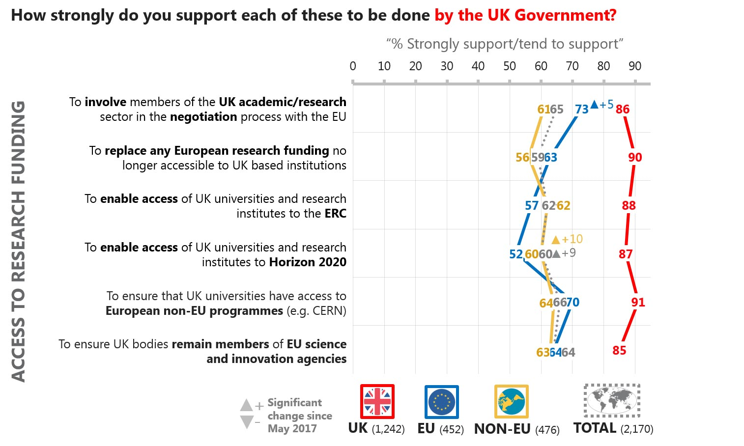 UK-based researchers say sourcing funding opportunities should be a key priority for the UK government.
