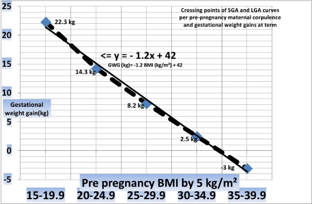 Very Obese Women Should Lose Weight During Pregnancy For A Healthy Baby