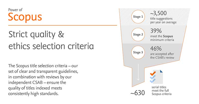 Strict Quality & Ethics Selection Criteria - Scopus | Elsevier