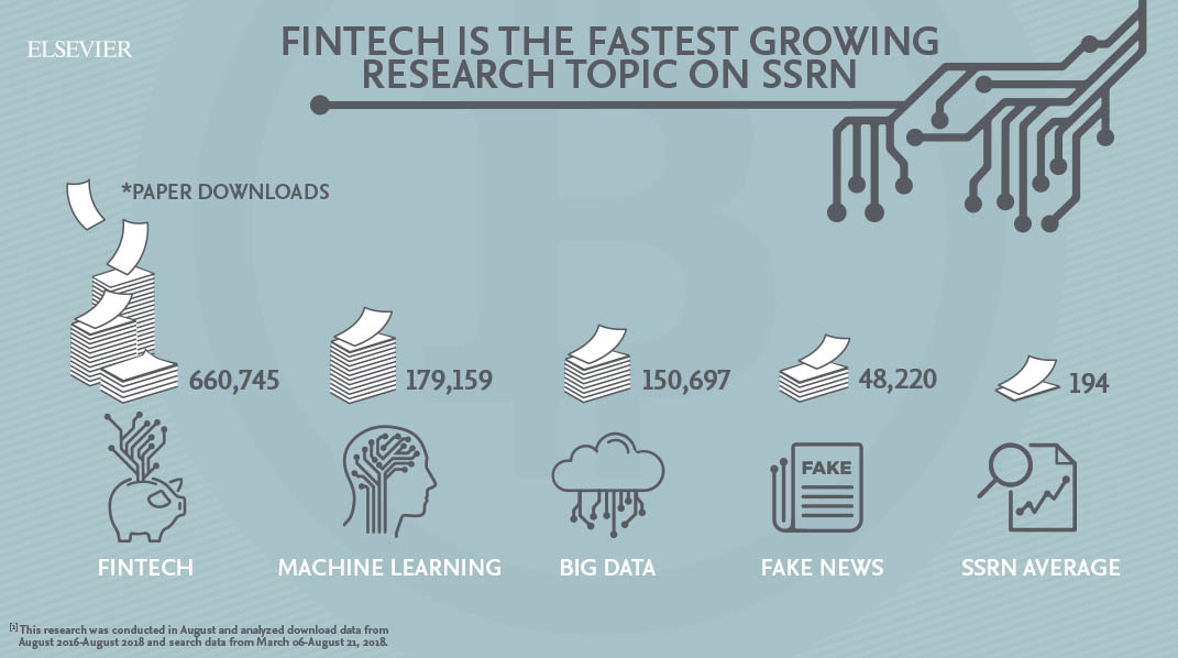 Fintech is the fastest growing research topic on SSRN. (Source: Elsevier)