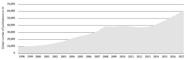 Global research into AI has grown exponentially in the past two decades, as shown by this chart of the annual number of AI publications (all document types), 1998-2017. (Source: Scopus)