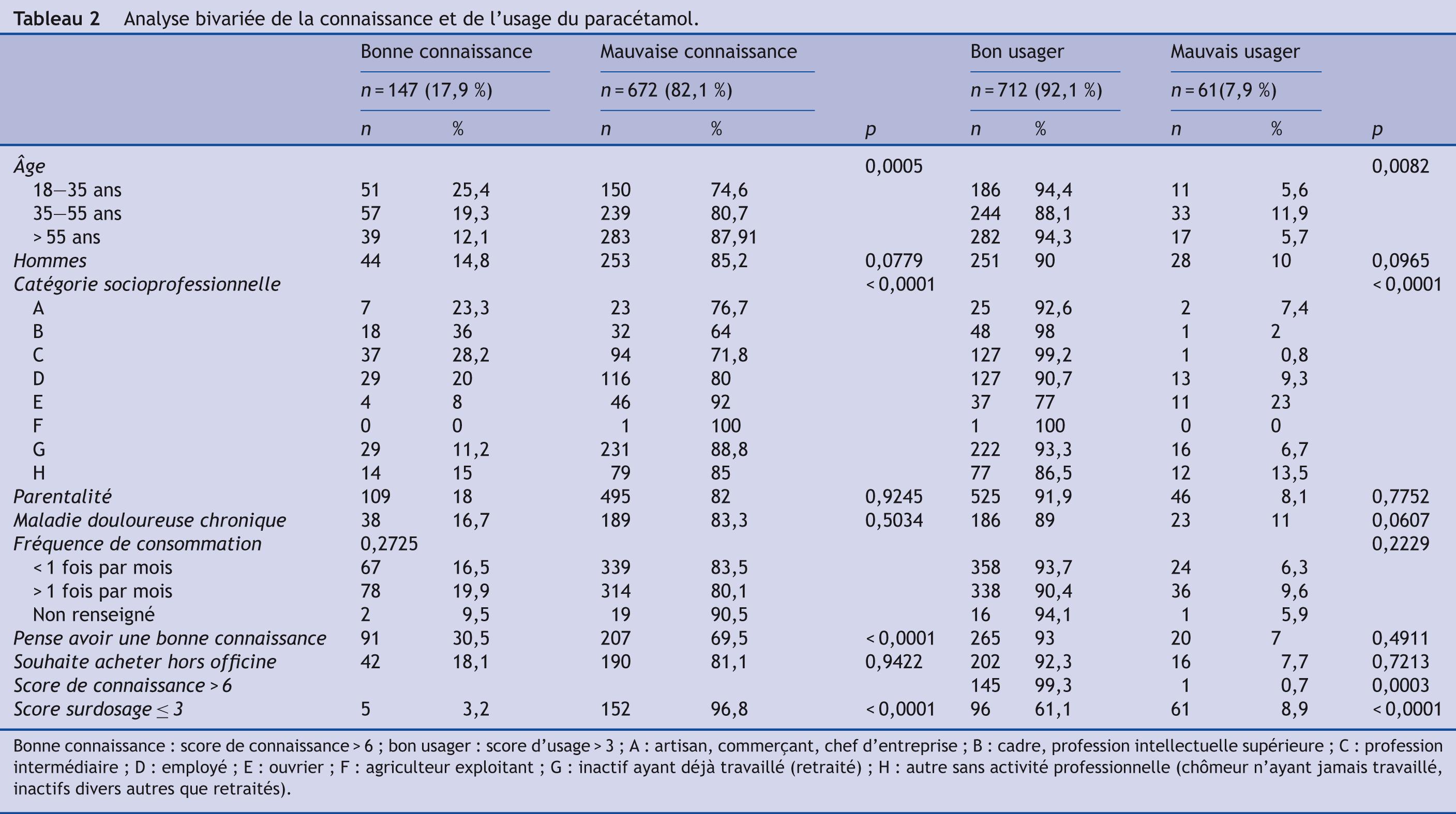 Tableau 2 Analyse bivariée de la connaissance et de l'usage du paracétamol.