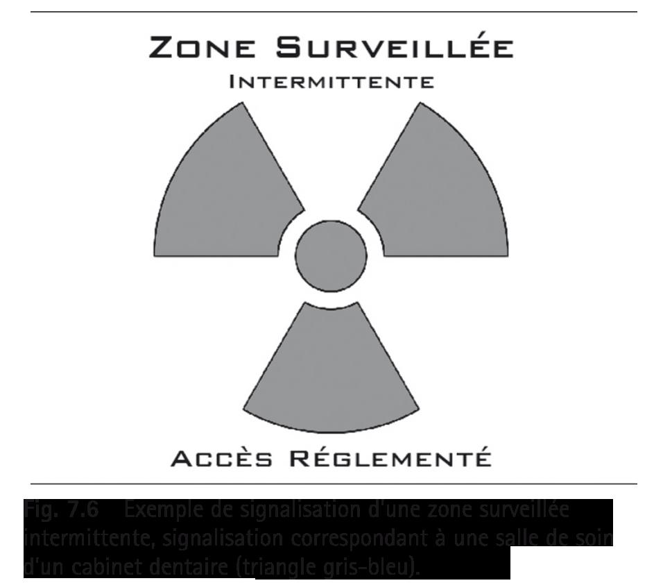 Exemple de signalisation d'une zone surveillée