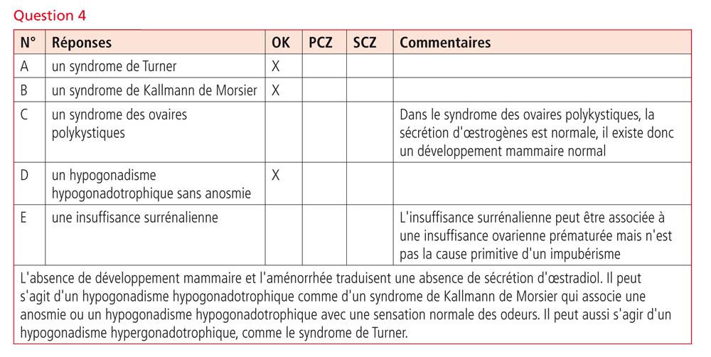 Gynécologie Obstétrique Réussir les ECNi Q4