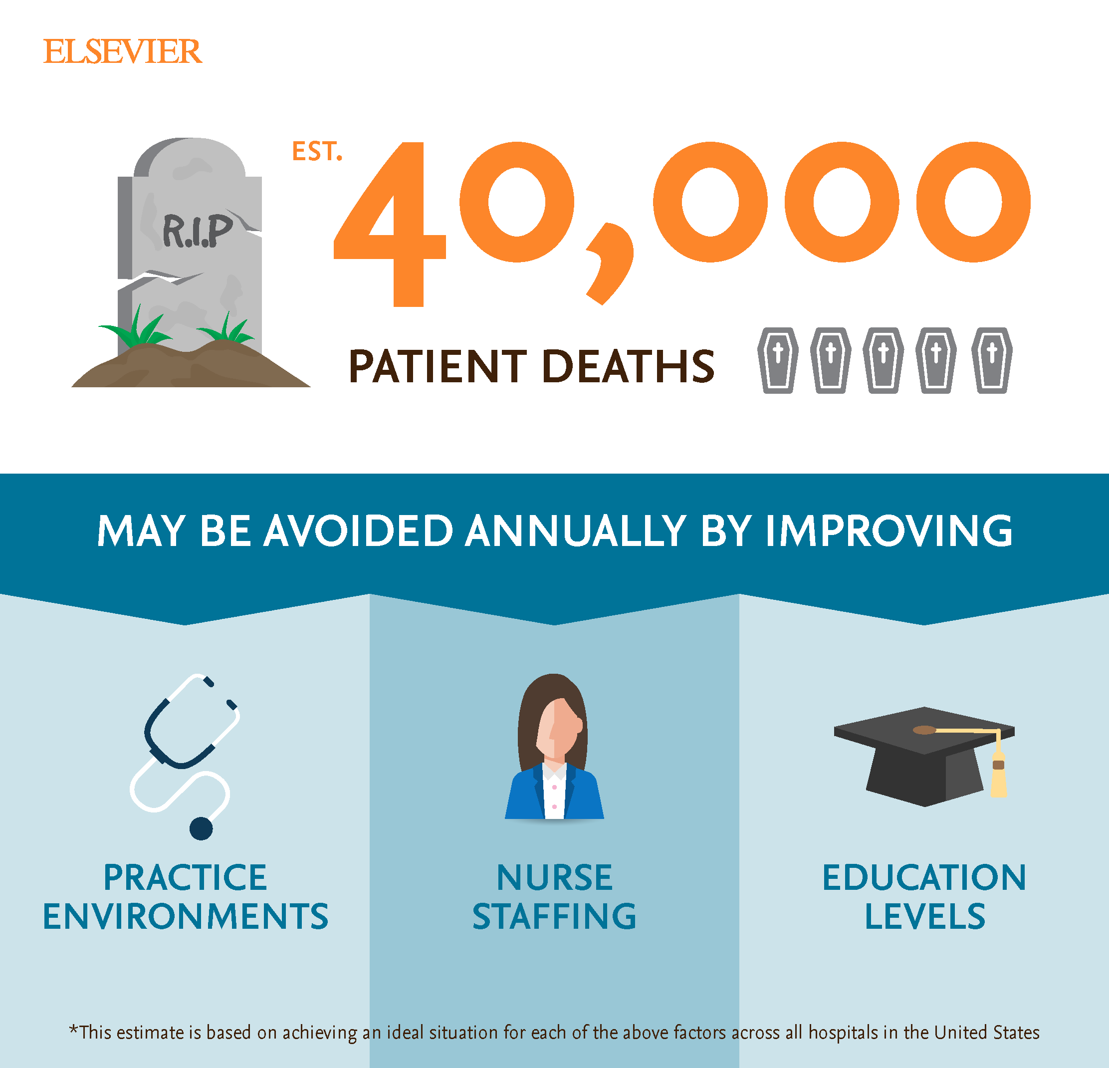 Nursing-infographic-40K-patient-deaths-saved.png